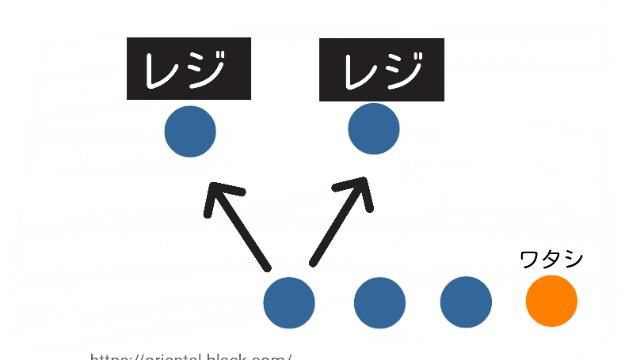 レジの並び方の図